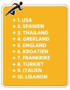 Topplista länder