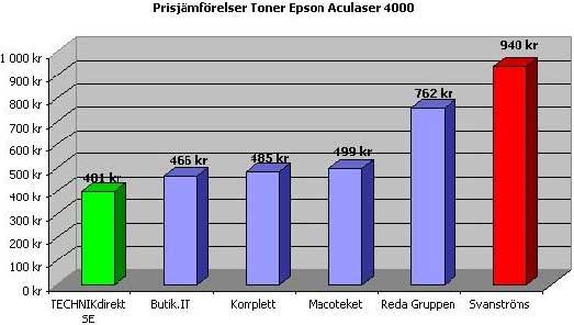 PriceRunner Sverige - Jämför pris och hitta bästa köpet 36156b2bba10f